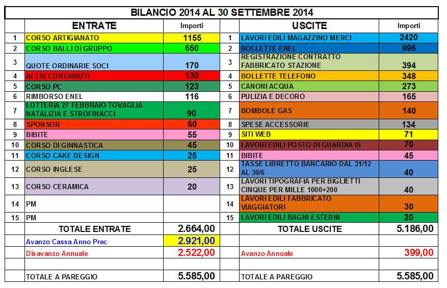 bilancio stella 30set2014