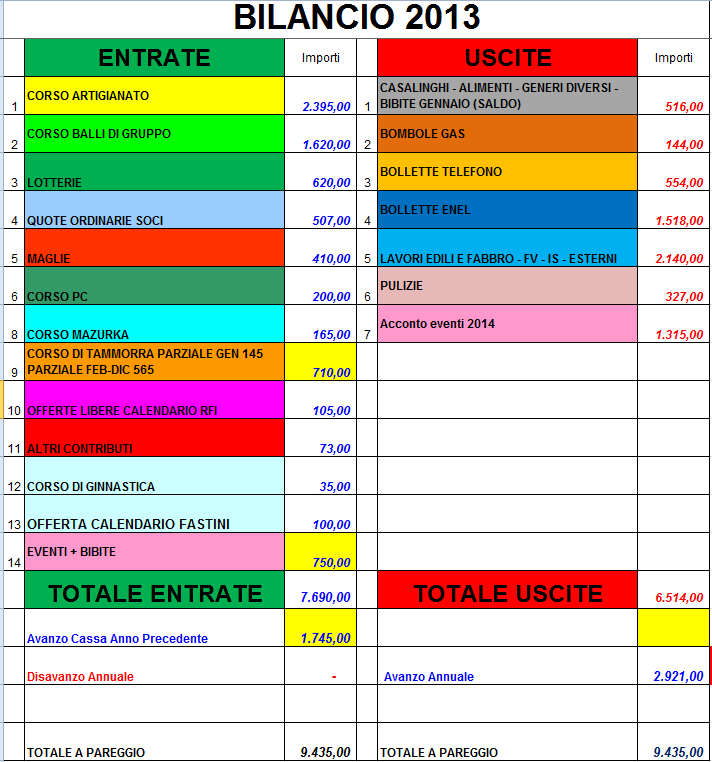 bilancio stella 31dic2013