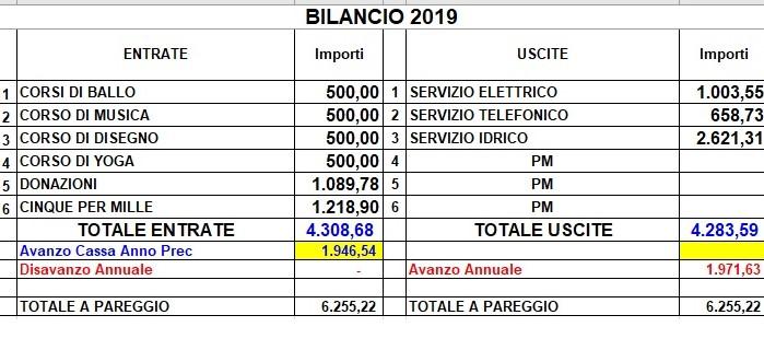 bilancio-2019