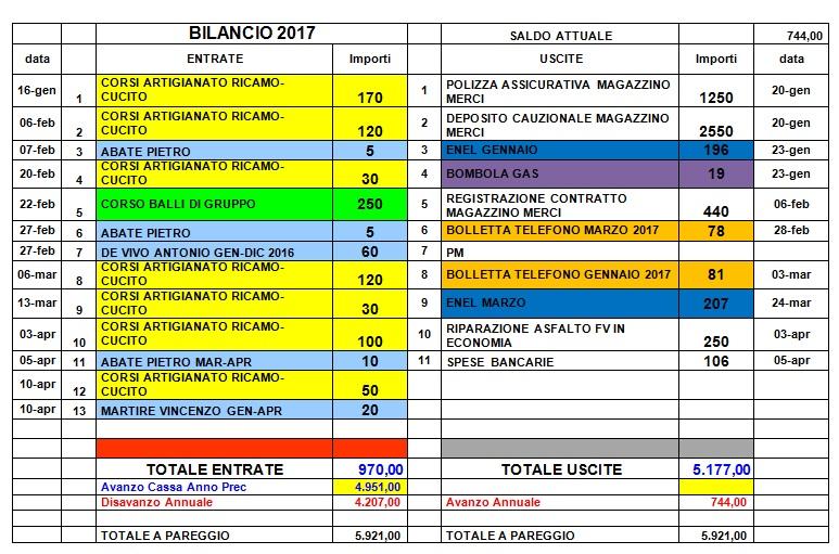 bilancio-parziale-2017